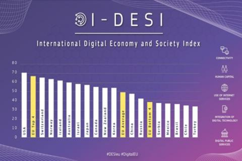 I-DESI 2020: How digital is Europe compared to other major world economies?